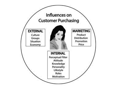 influences on customer purchasing