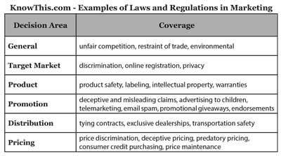 examples of laws and regulation in marketing