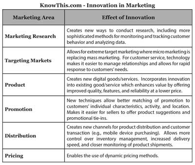 innovation in marketing