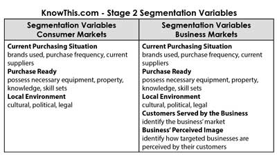 Stage 2 Segmentation Variables