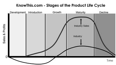 stages of the product life cycle