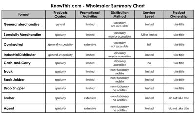 Wholesaler Summary Chart